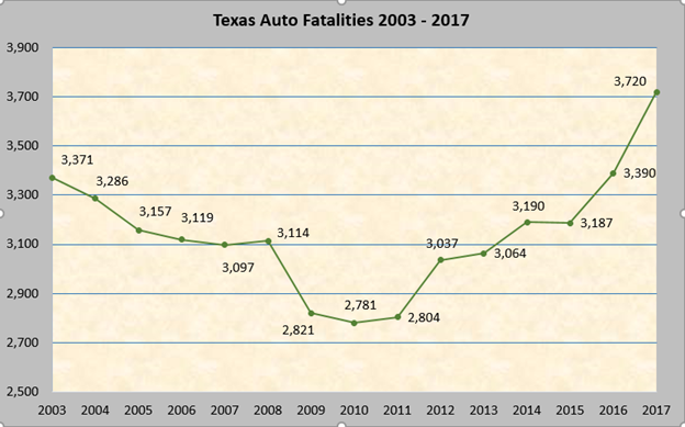 number of texas auto fatalities increases in 2017 crossroads today